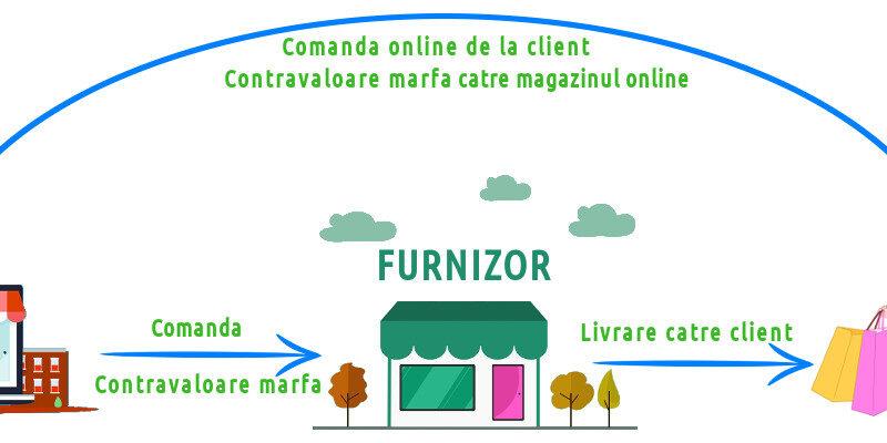 schita sistem dropshipping e-commerce